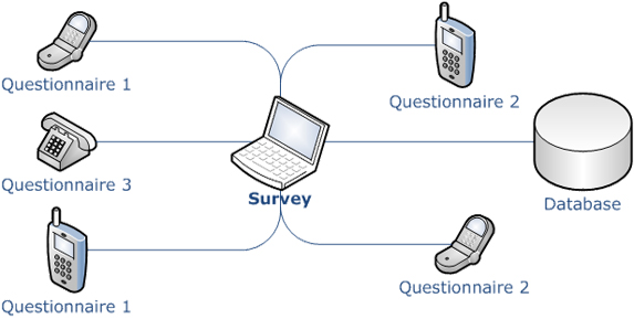 Survey execution using VoIP SIP SDK