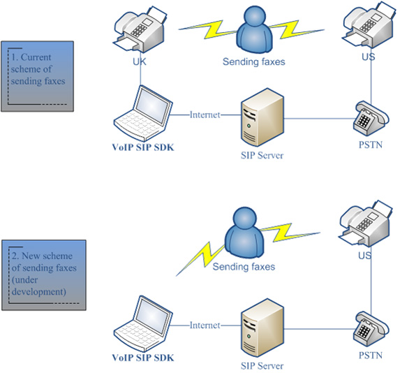 Fax Solution on the basis of VoIP SIP SDK -  Case Study